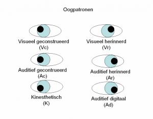 oogpatronen