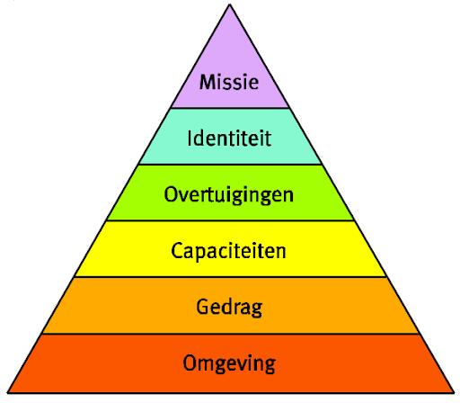 Logosche niveaus - alignment